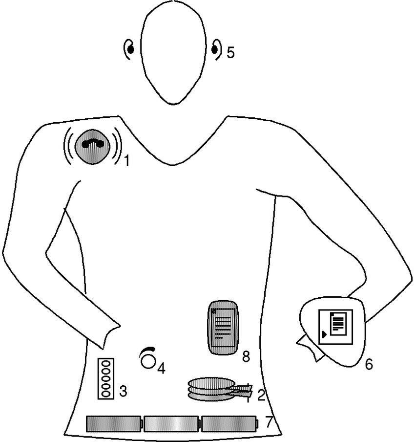 GSM Module (1), A/V Storage (2), Key Pad (3), Volume