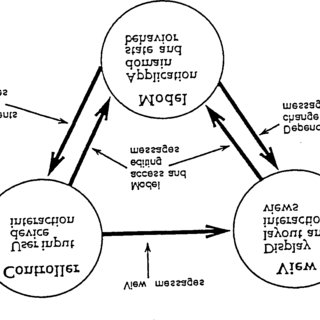 (PDF) A cookbook for using the model-view controller user