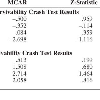 (PDF) Crash Test Dummies? The Impact of Televised