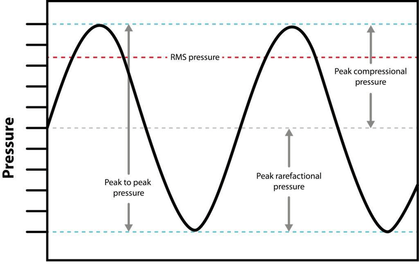 Some of the metrics for sound pressure illustrated for a