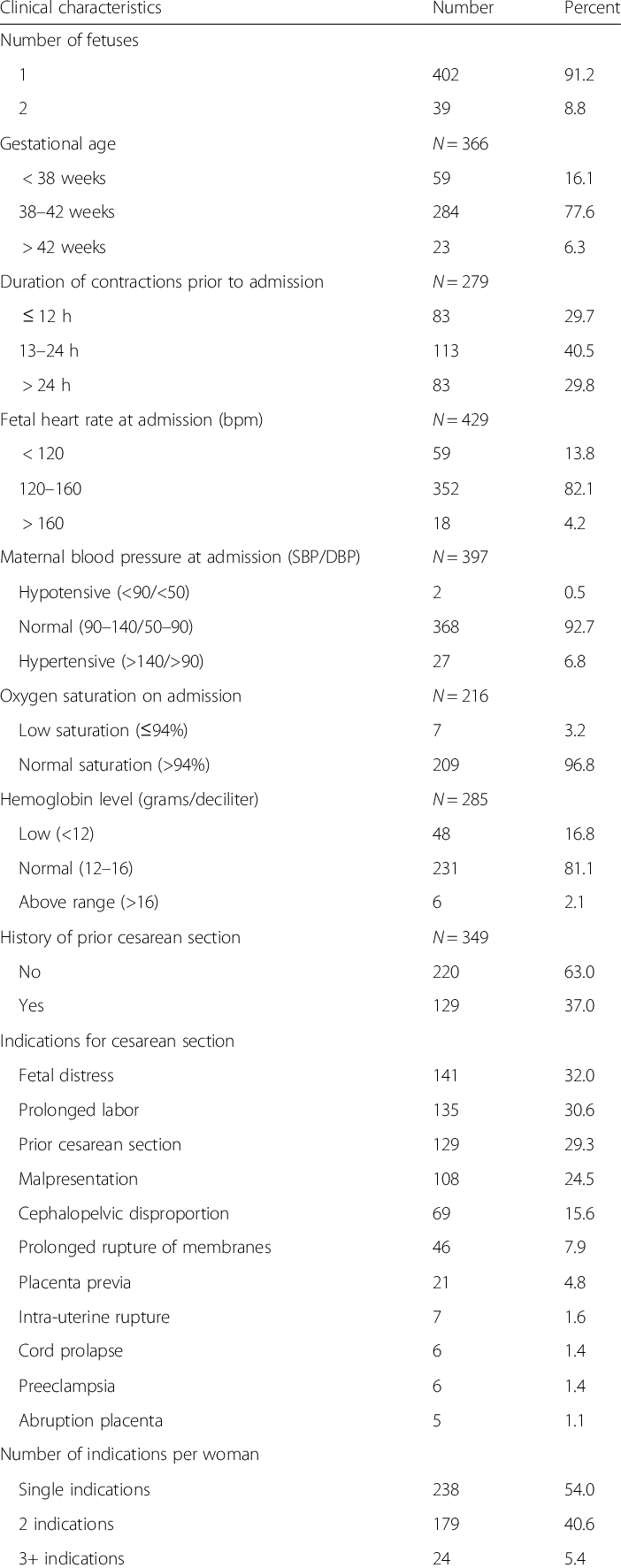Clinical characteristics of mothers and neonatal outcomes