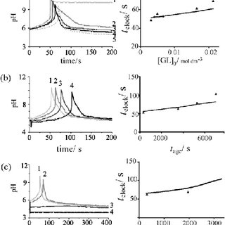 (PDF) pH oscillations and bistability in the methylene