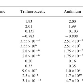 Cyclic voltammograms for equimolar mixtures of acid and