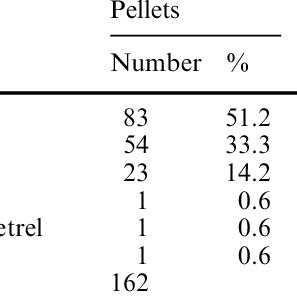 Numbers of prey remains and regurgitated pellets of birds