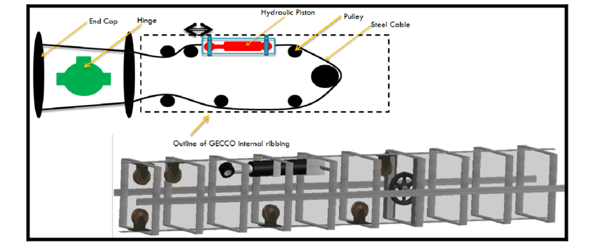hydraulic ram diagram kawasaki bayou 250 wiring implemented frame pulley and download scientific