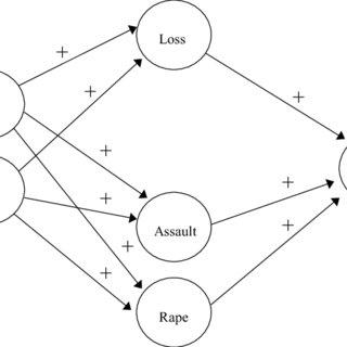 (PDF) Interpersonal loss and revictimization predicts PTSD