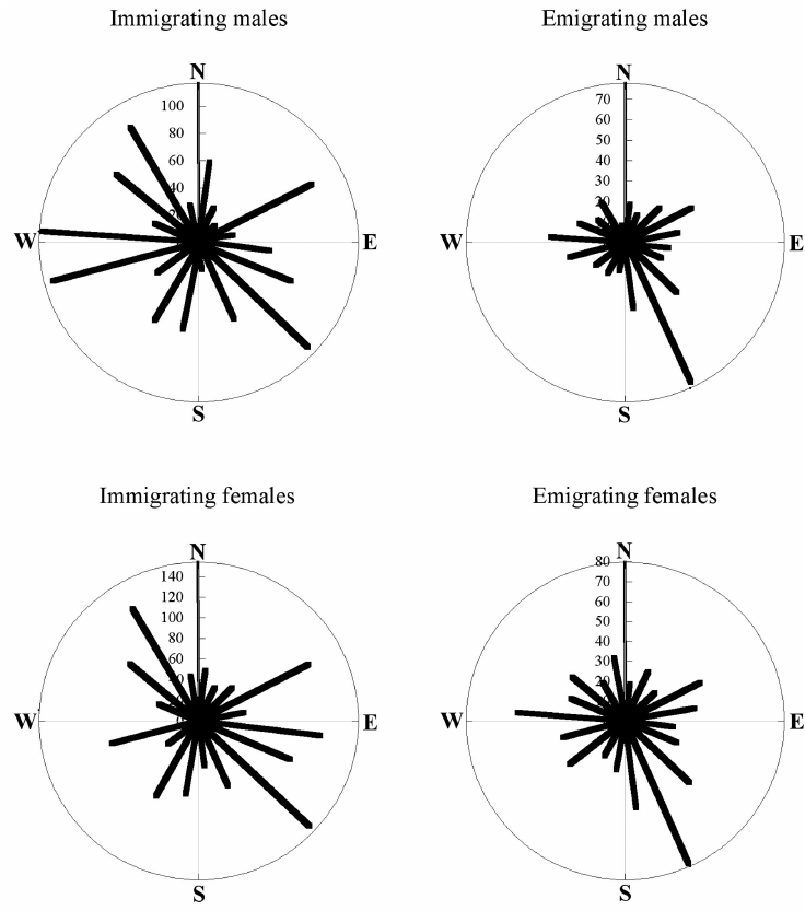 ¢ Orientation patterns of immigrating and emigrating