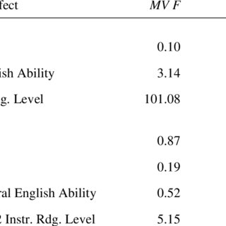 (PDF) Is Overall Oral English Ability Related to Young