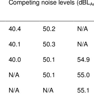 (PDF) AN OBJECTIVE ASSESSMENT METHODOLOGY FOR A SOUND