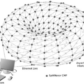 (PDF) Overview of the SpiNNaker System Architecture