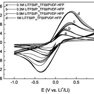 DSC of P 13 TFSI/PVDF-HFP and 1 M LiTFSI/xEC + (1 − x)P 13