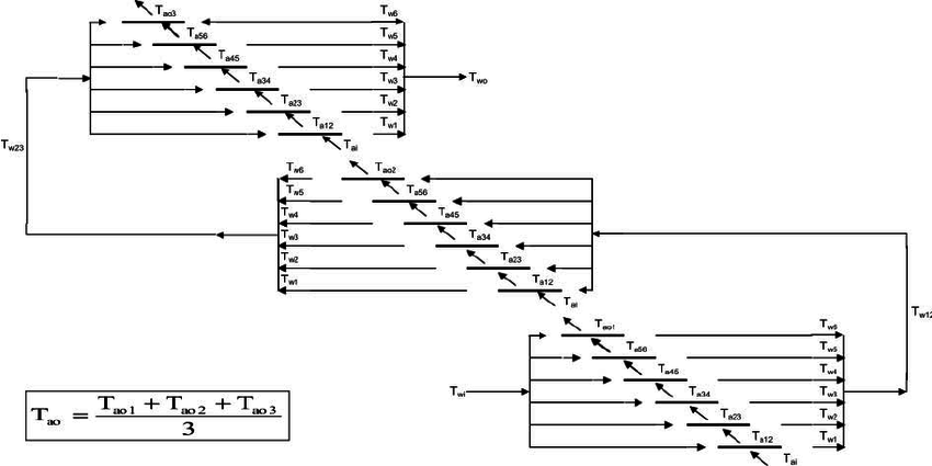 Three-pass, six rows per pass, cross-flow heat exchanger