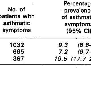 Prevalence of asthmatic symptoms in the practice