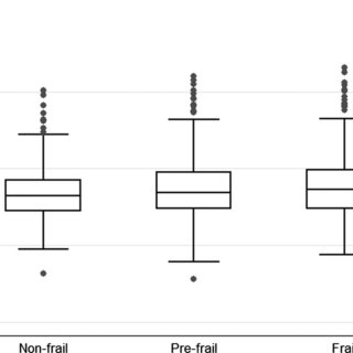 (PDF) Cardiovascular risk profile and frailty in a