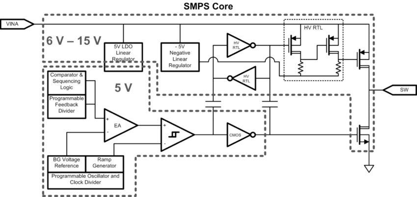 Block diagram of a single SMPS core. The diagram shows how