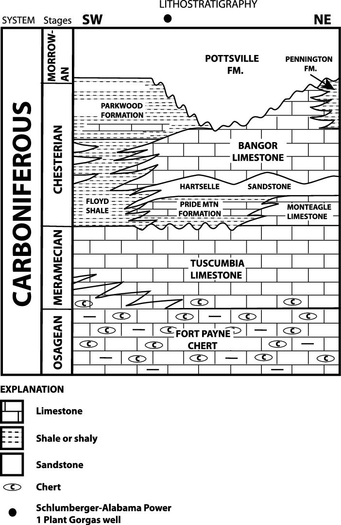 Stratigraphic column. Carboniferous stratigraphy of north