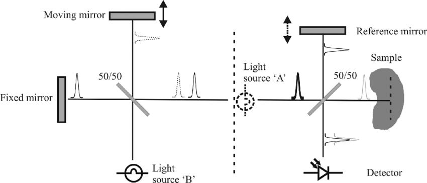 Schematic diagram showing the relationship between FTIR
