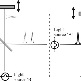 Schematic diagram of the FTIR spectroscopy setup for PL