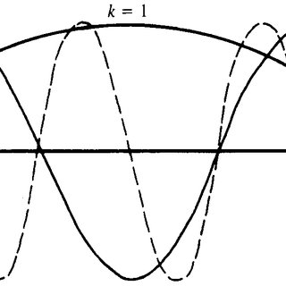 Relative residual of the iterations at t = 1 for the