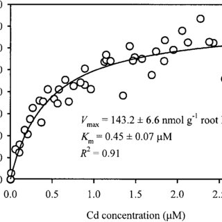 (PDF) Characteristics of cadmium uptake in two contrasting