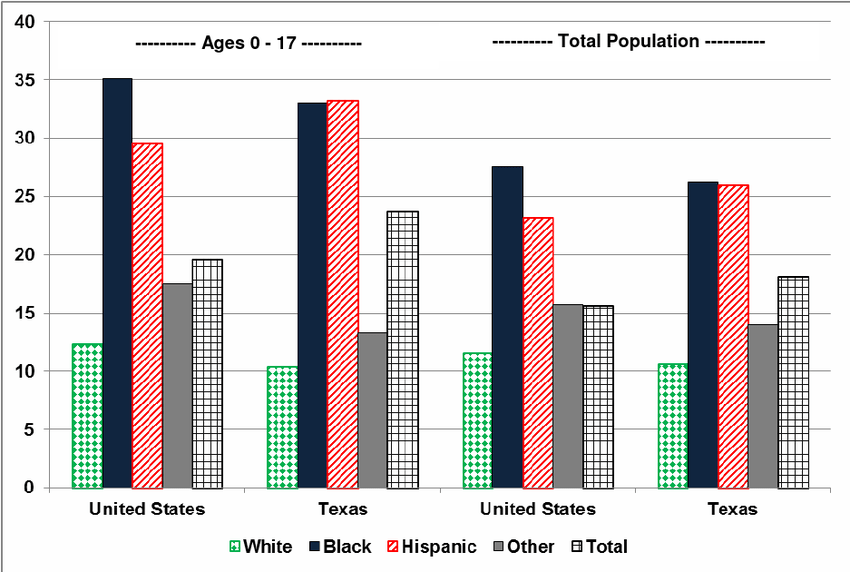 Percent of Children and Percent of the Total Population in ...