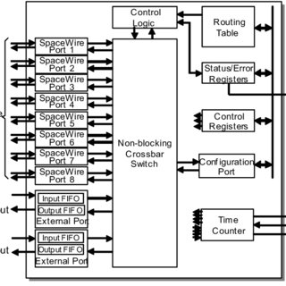 SpaceWire Router ASIC Architecture There are eight