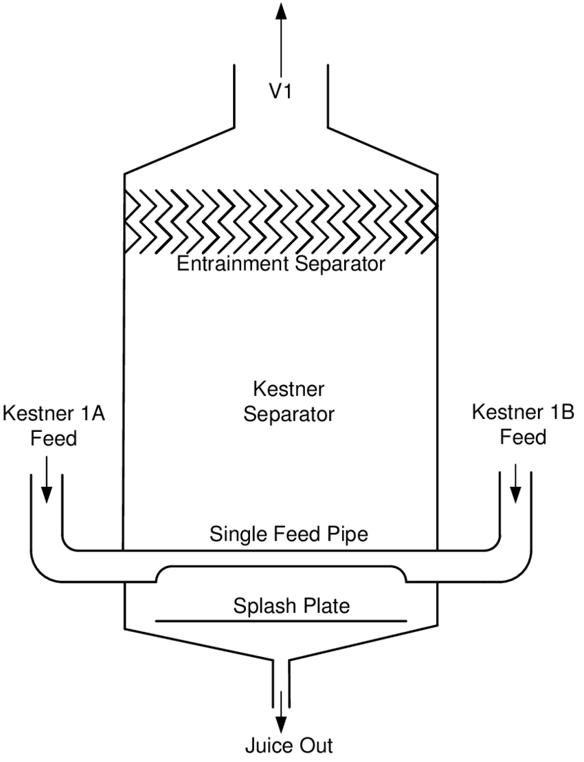 hight resolution of double juice feed into kestner separator on each evaporator line
