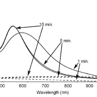 Particle size-dependent emission spectra of fluorescent