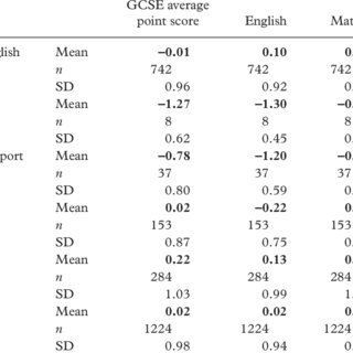 (PDF) English language acquisition and attainment in