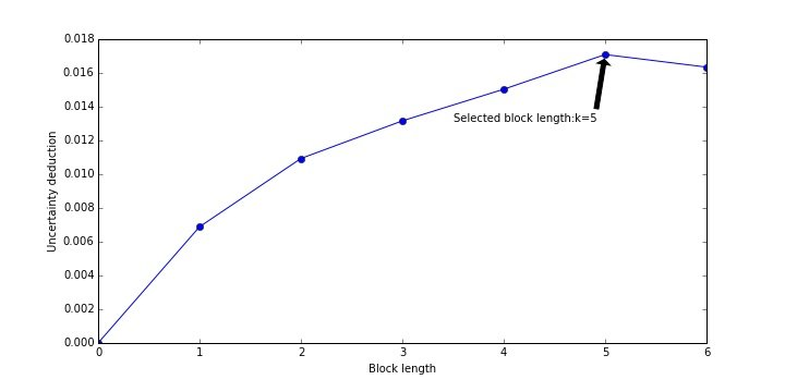Annotation of memory length optimization and selection
