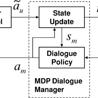 Sample dialogue showing the state of the user goal and