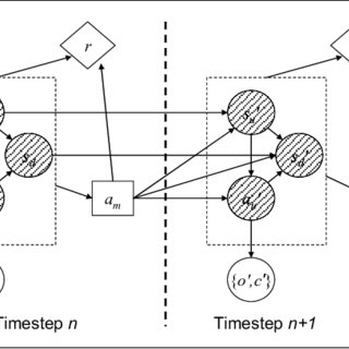 Influence diagram depiction of the testbed POMDP. Symbols