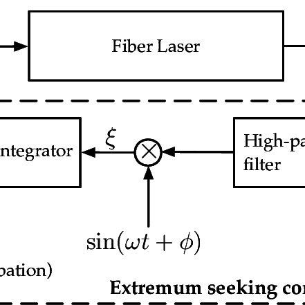 Extremum-seeking control block diagram for a single input