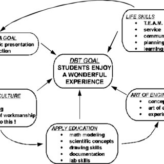 (PDF) Using design, build, and test projects to teach