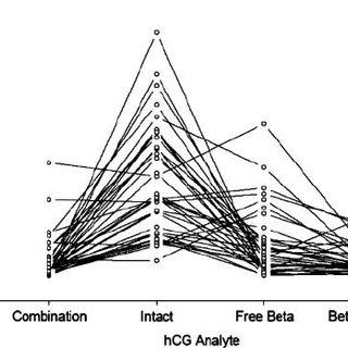 (PDF) Intact HCG, free HCG β subunit and HCG β core