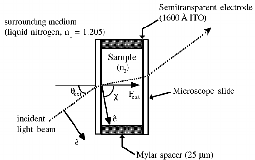 Schematic diagram of a typical sample cell used for