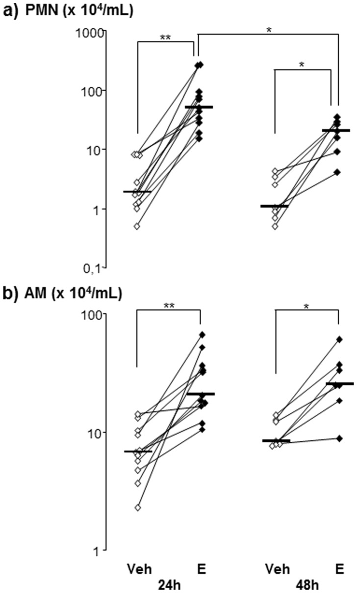 Panels show concentrations of a) polymorphonuclear