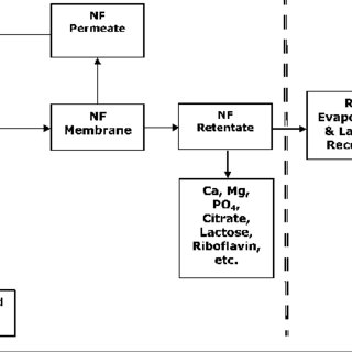 (PDF) Membrane Fractionation Processes for Removing 90% to