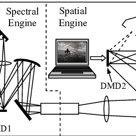 Conventional single-DMD DLP projector, consisting of a
