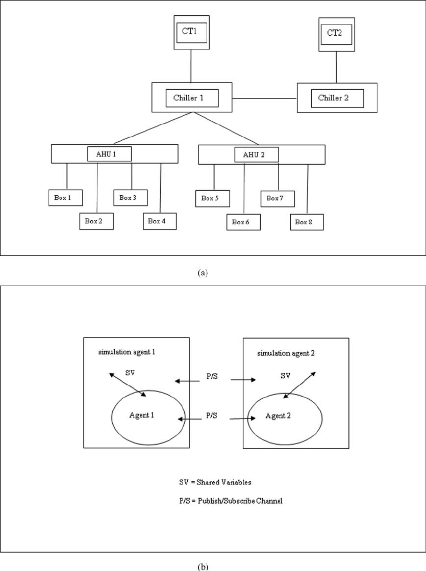 hight resolution of  a diagram of hvac simulation agents in the testbed including cooling towers ct1