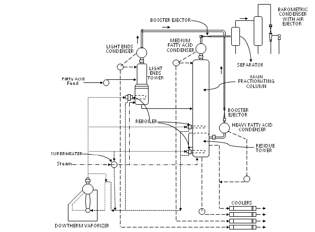 Flow diagram of fractional distillation employed by