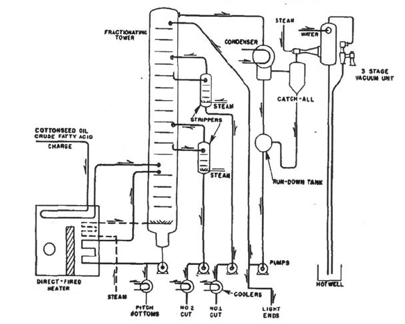Flow diagram of fractional distillation employed by Armour