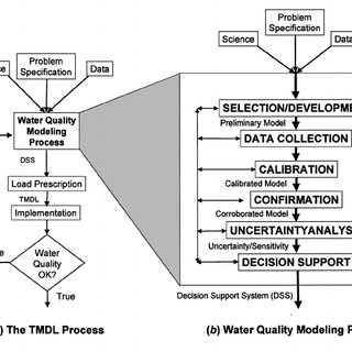 (PDF) Engineering Water Quality Models and TMDLs