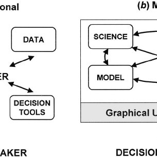 Information flow between components in decision-making