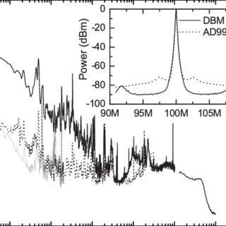 (PDF) Phase-locked, low-noise, frequency agile titanium