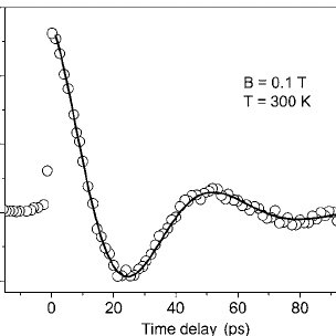 Optical polarization as a function of time for sample