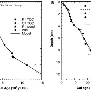 Comparison of age models for the last 13 000 calibrated