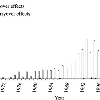 An illustrative example of carryover effects. In (A), a