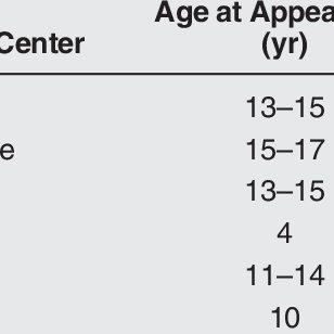 (PDF) Lower Extremity Avulsion Fractures in the Pediatric