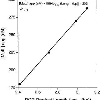 PCR–CRMS genotyping mode. (A) Schematic representation of